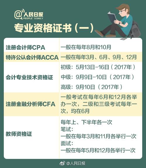 人民日报推荐证书ACCA、CFA、CPA上榜!