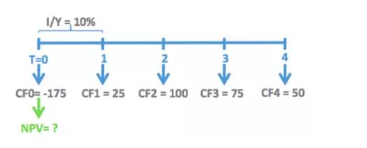 CFA计算器