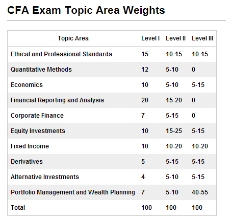 CFA考试,CFA备考