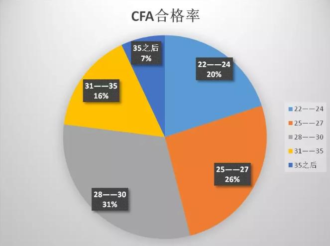 为什么建议你在30岁之前考下CFA?