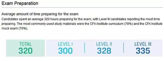 CFA备考时间