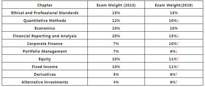 2019年CFA一级考纲变化对比分析