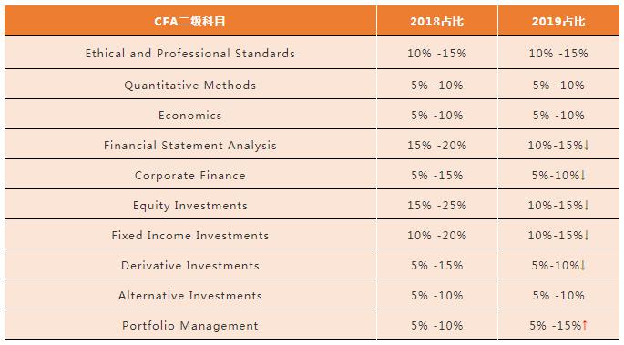 CFA二级考试科目权重变化