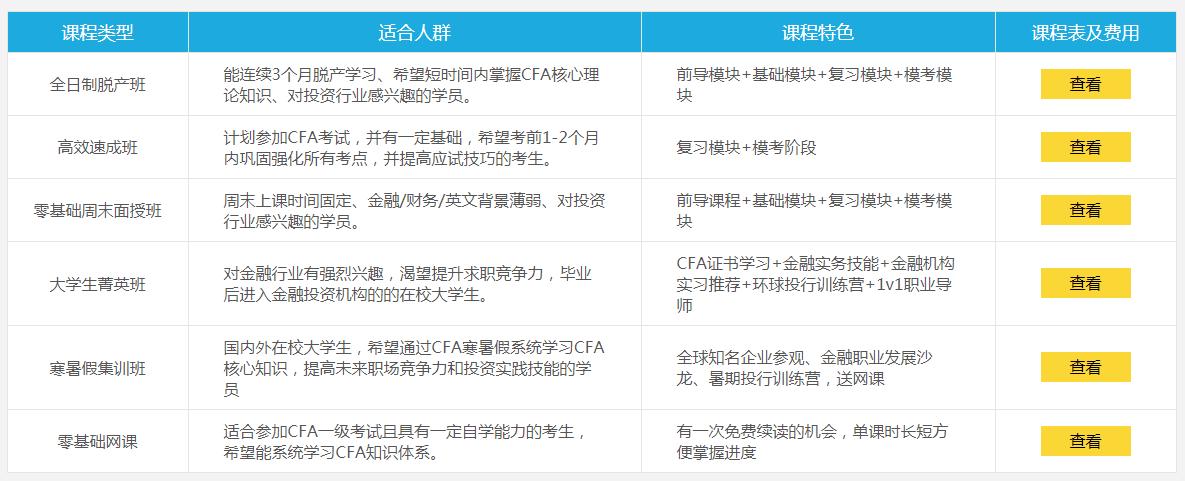 上海财经大学CFA课程表