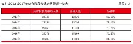 2013-2017年注册会计师考试通过率