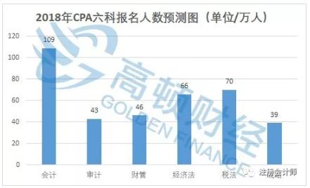 2018年CPA各科目报名人数预测