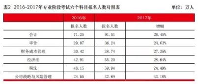 2017年中注协公布数2017年专业阶段考试人数