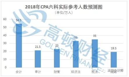 2018年CPA各科实际参考人数预测