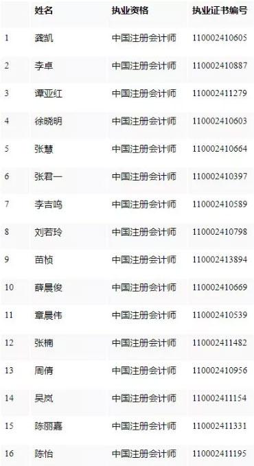毕马威华振会计师事务所(特殊普通合伙)新增合伙人名单