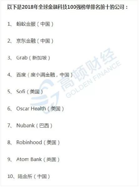 金融科技创新公司排名前十的公司