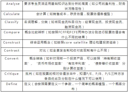 2019年CFA一级考试特点及习题练习方法