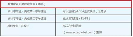 ACCA免考政策