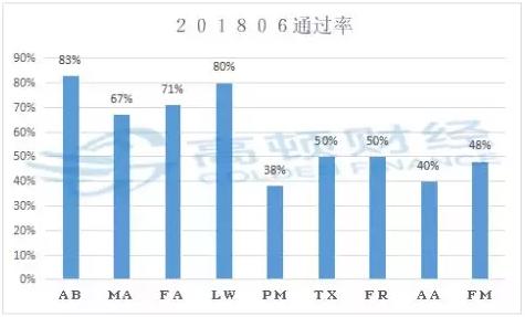 2019年ACCA考试科目难度排行榜!