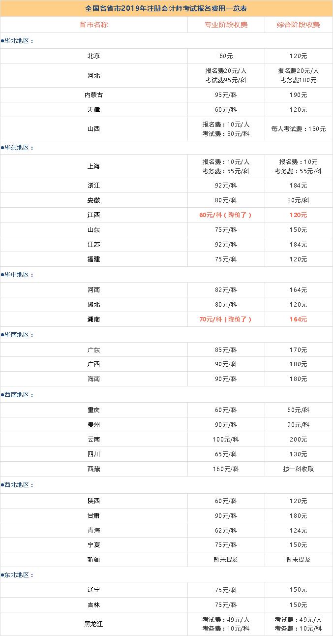 2019年注册会计师考试报名费用汇总