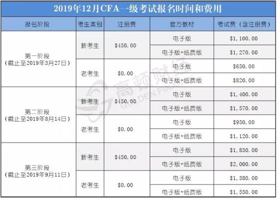 2019年12月CFA报名时间、费用