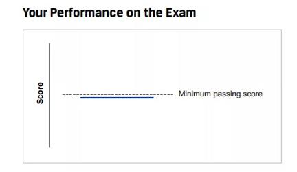 CFA协会最新版本的成绩解读文件