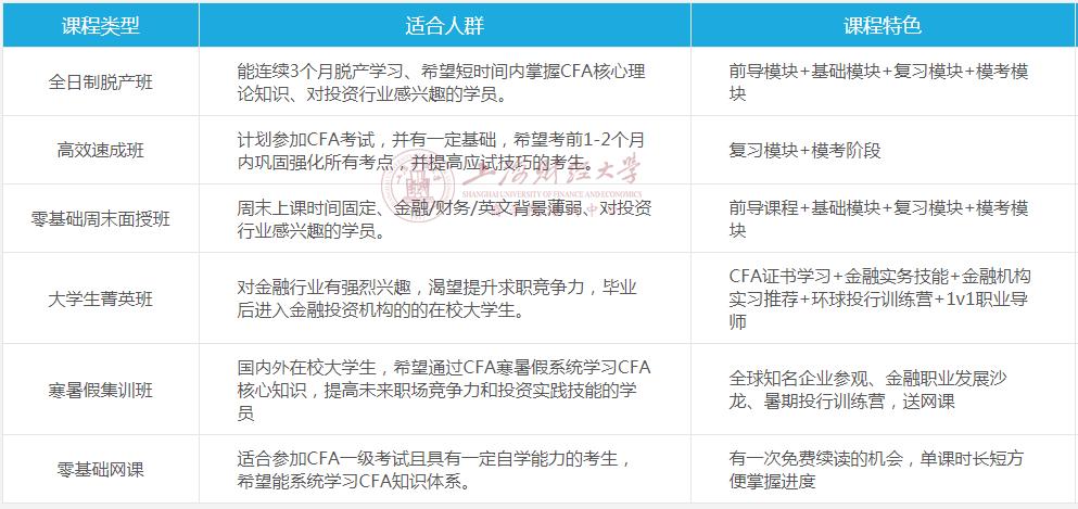 2019年上海财经大学CFA培训课程表