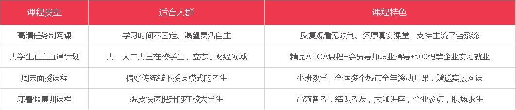 上海财经大学ACCA