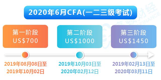 2020年6月CFA报考时间
