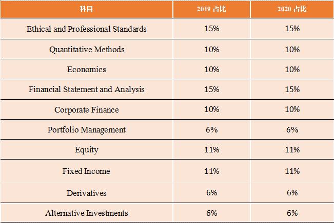 2020年CFA考试官方一级考纲公布
