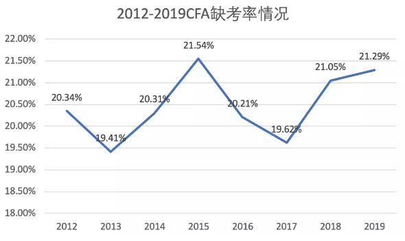 CFA缺考率惊人!近年cfa缺考率曝光