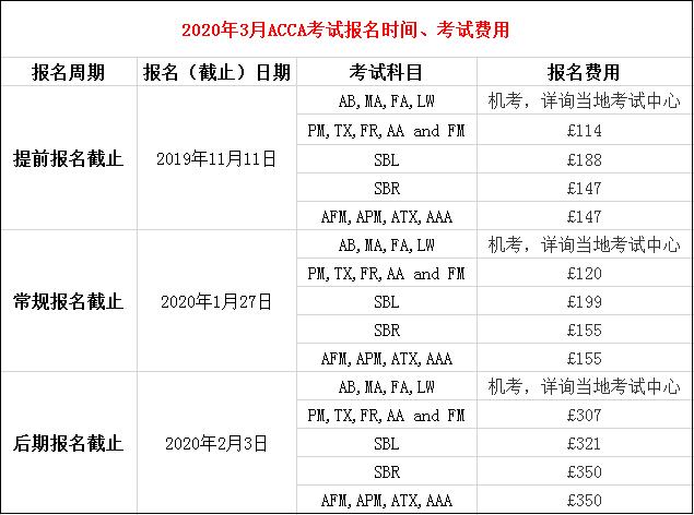 2020年3月份ACCA考试报名时间、报名费用
