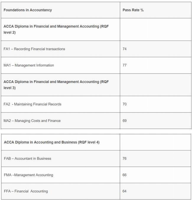 2019年9月ACCA考试通过率