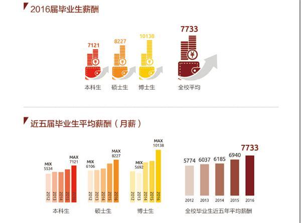 上海财经大学2016年度就业质量报告下载